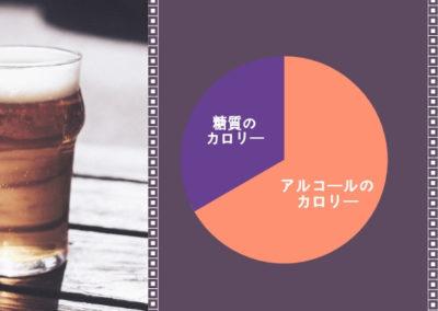 ビールのカロリー